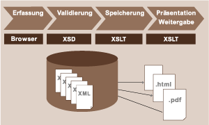 prozessintegration auf xml-basis